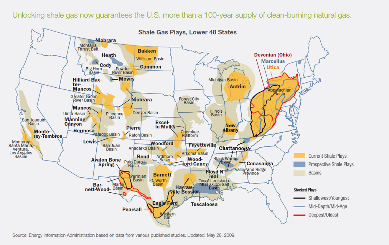 natural gas supply